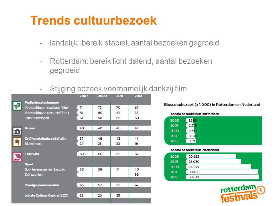 Trends cultuurbezoek landelijk: bereik stabiel, aantal bezoeken gegroeid. Rotterdam: bereik licht dalend, aantal bezoeken gegroeid.