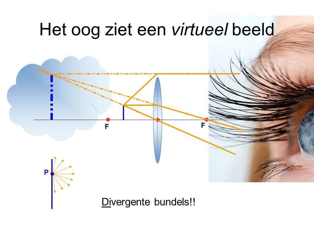 Het oog ziet een virtueel beeld