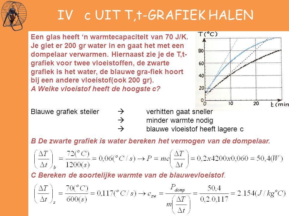 IV c UIT T,t-GRAFIEK HALEN