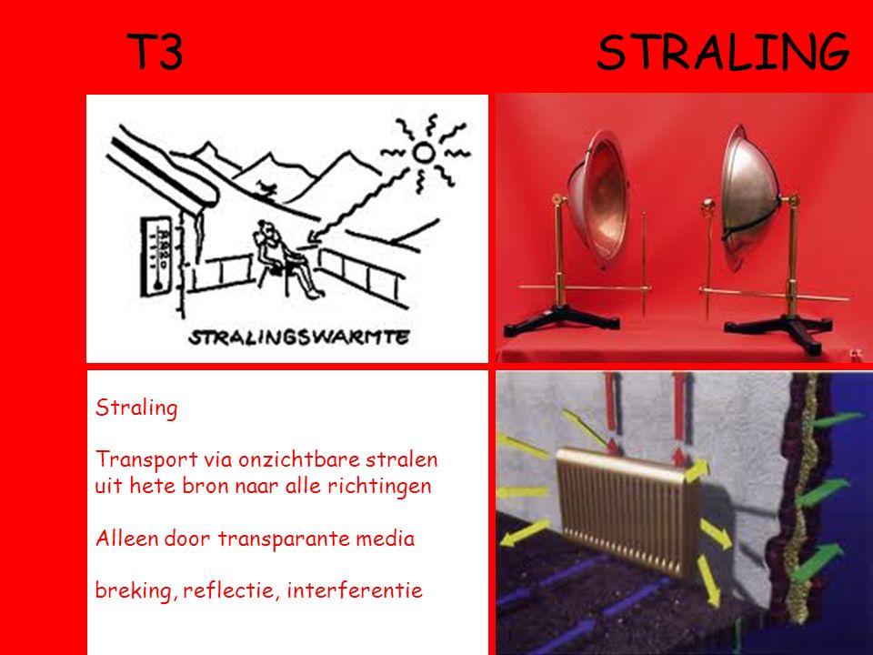 T3 straling Straling. Transport via onzichtbare stralen uit hete bron naar alle richtingen.