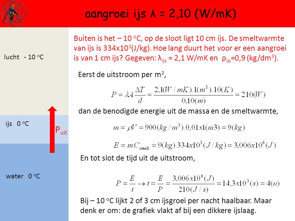aangroei ijs λ = 2,10 (W/mK) Puit