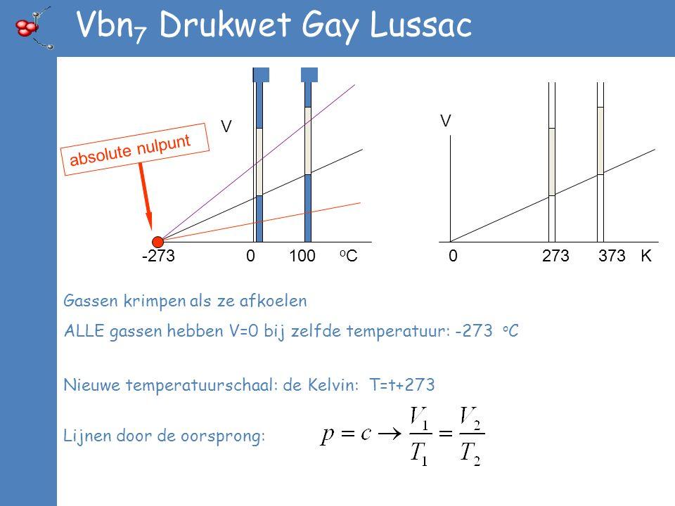 Vbn7 Drukwet Gay Lussac V -273 0 100 oC V absolute nulpunt 0 273 373 K