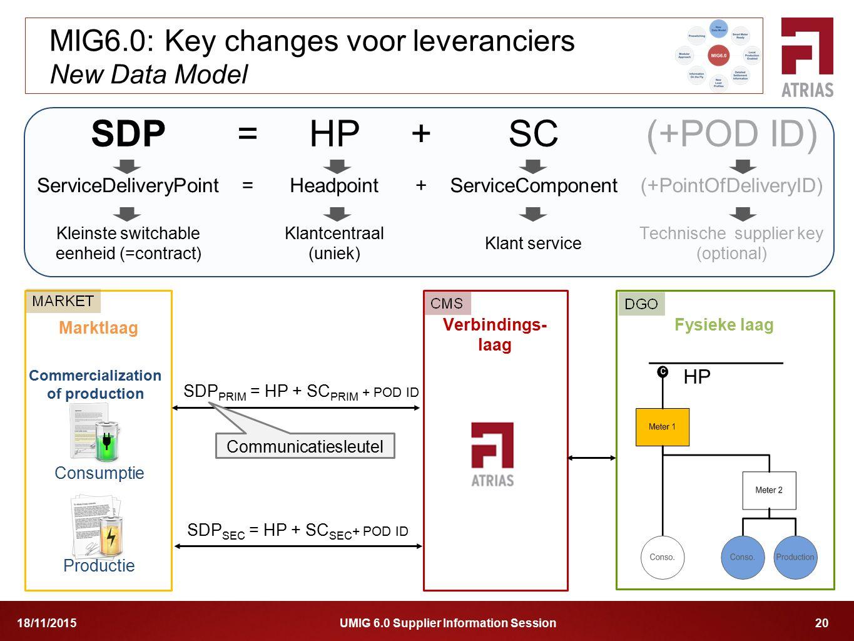 MIG6.0: Key changes voor leveranciers New Data Model