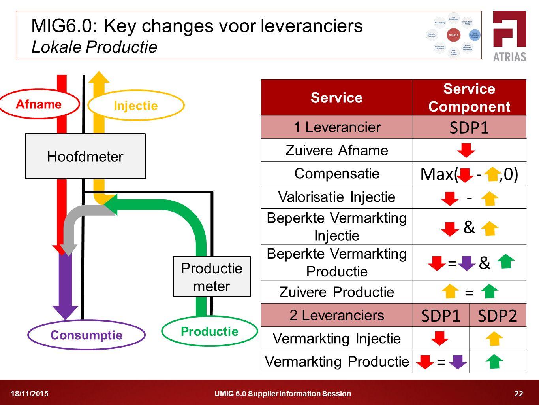 MIG6.0: Key changes voor leveranciers Lokale Productie