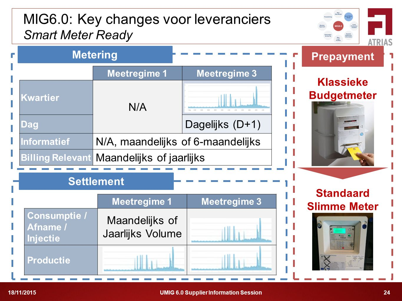 MIG6.0: Key changes voor leveranciers Smart Meter Ready