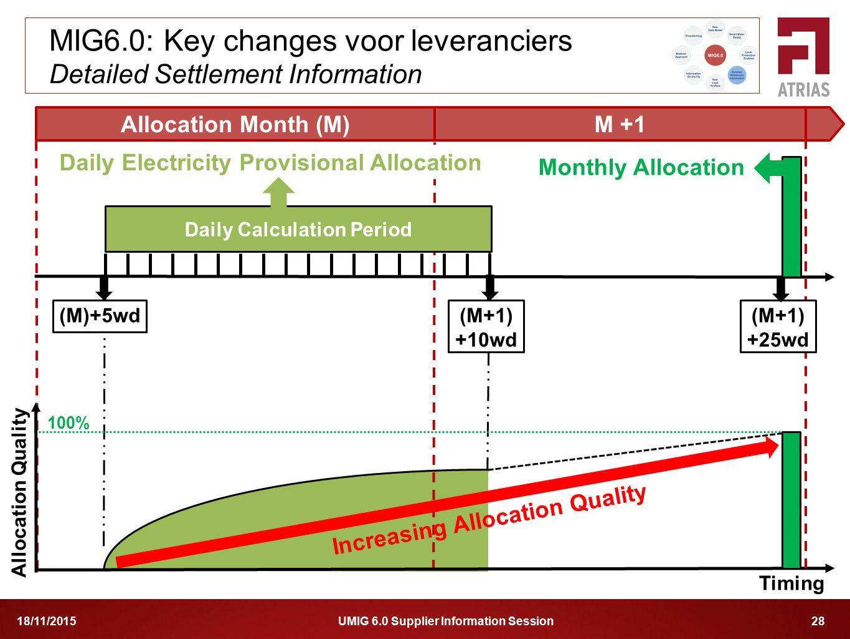 MIG6.0: Key changes voor leveranciers Detailed Settlement Information