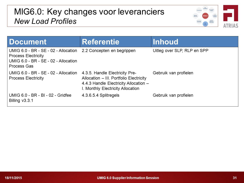 MIG6.0: Key changes voor leveranciers New Load Profiles