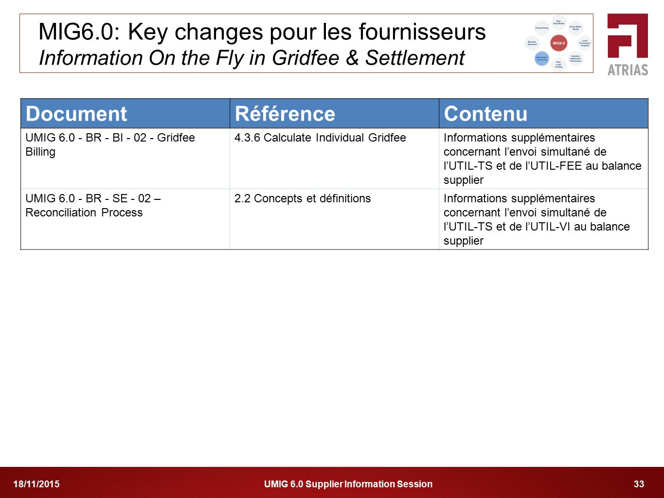 MIG6.0: Key changes pour les fournisseurs Information On the Fly in Gridfee & Settlement