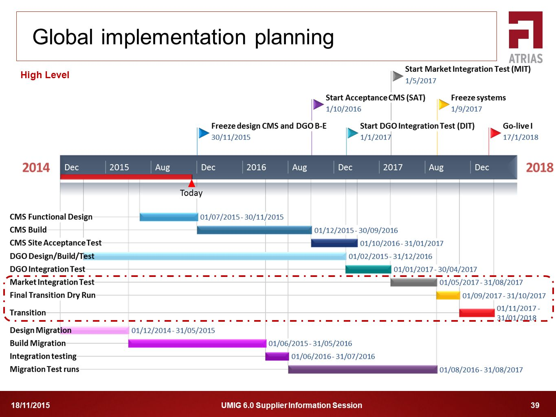 Global implementation planning