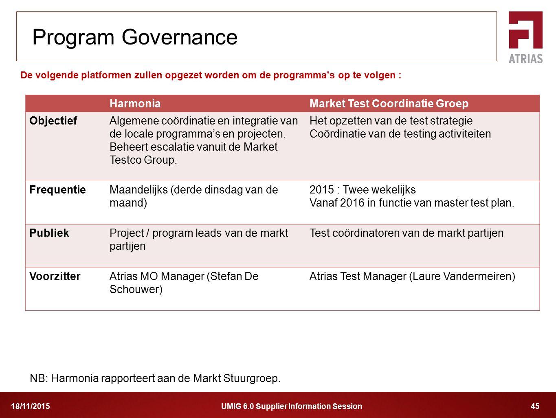 Program Governance Harmonia Market Test Coordinatie Groep Objectief