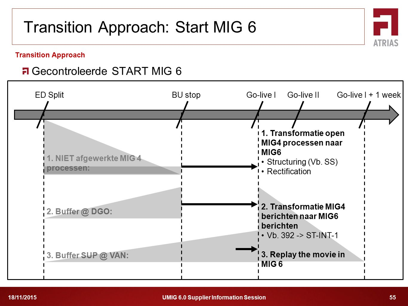 Transition Approach: Start MIG 6