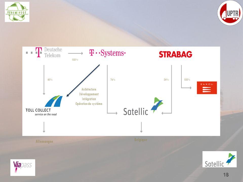 Architecture Développement Intégration Opération du système