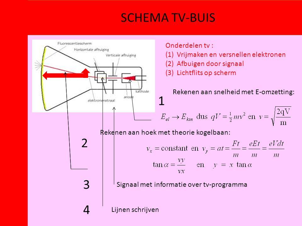 SCHEMA TV-BUIS 1 2 3 4 Onderdelen tv :