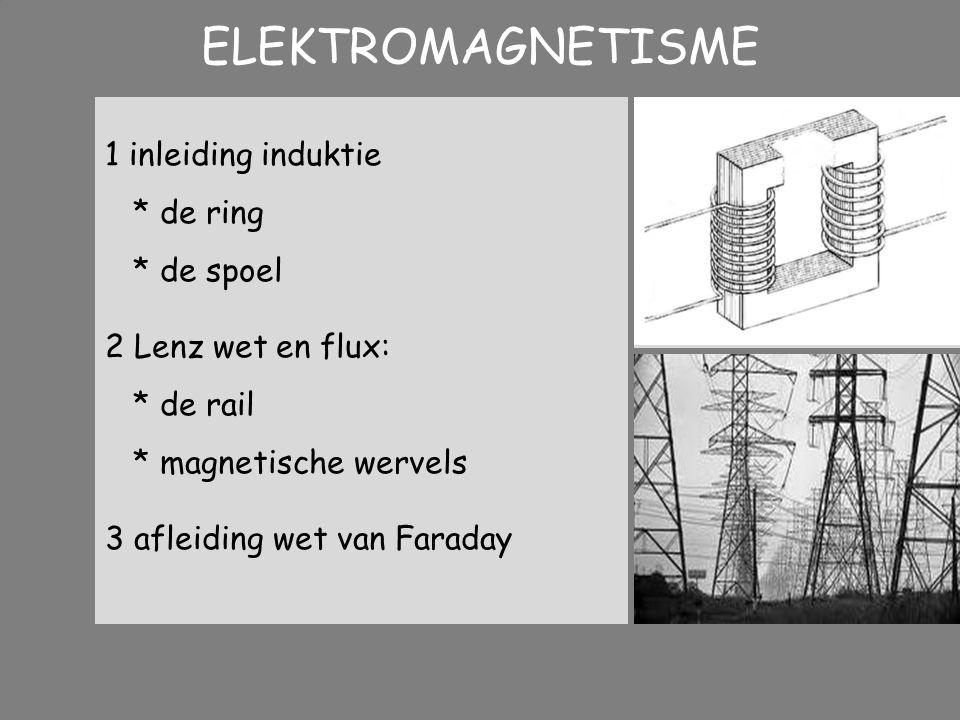ELEKTROMAGNETISME 1 inleiding induktie * de ring * de spoel