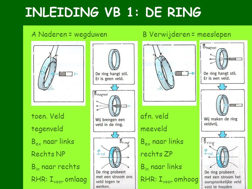 INLEIDING VB 1: DE RING A Naderen = wegduwen B Verwijderen = meeslepen