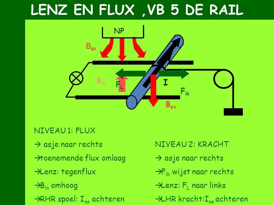 LENZ EN FLUX ,VB 5 DE RAIL Bex NP I FL Fik Bin Bex NIVEAU 1: FLUX