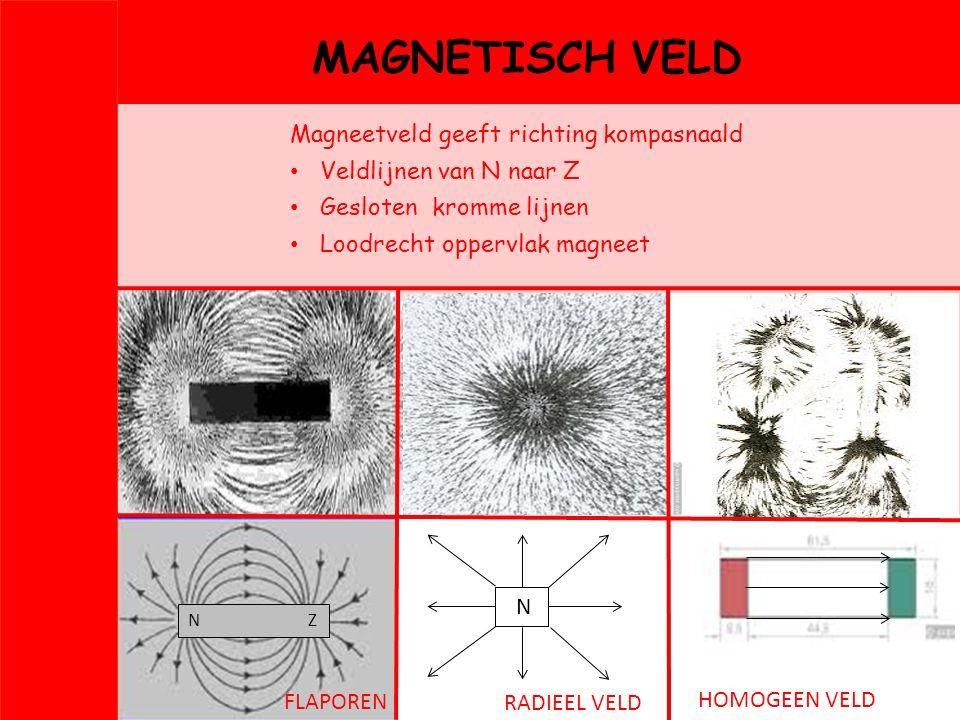 MAGNETISCH VELD Magneetveld geeft richting kompasnaald