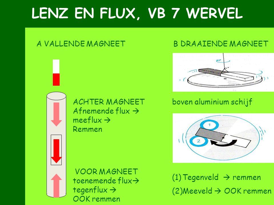 LENZ EN FLUX, VB 7 WERVEL A VALLENDE MAGNEET B DRAAIENDE MAGNEET