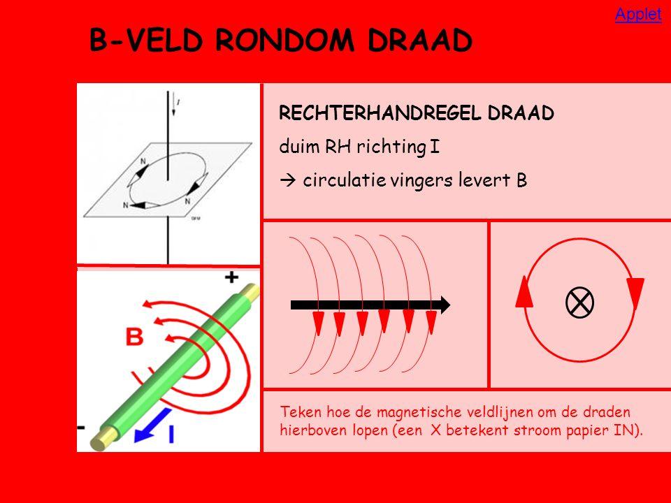 B-VELD RONDOM DRAAD RECHTERHANDREGEL DRAAD duim RH richting I