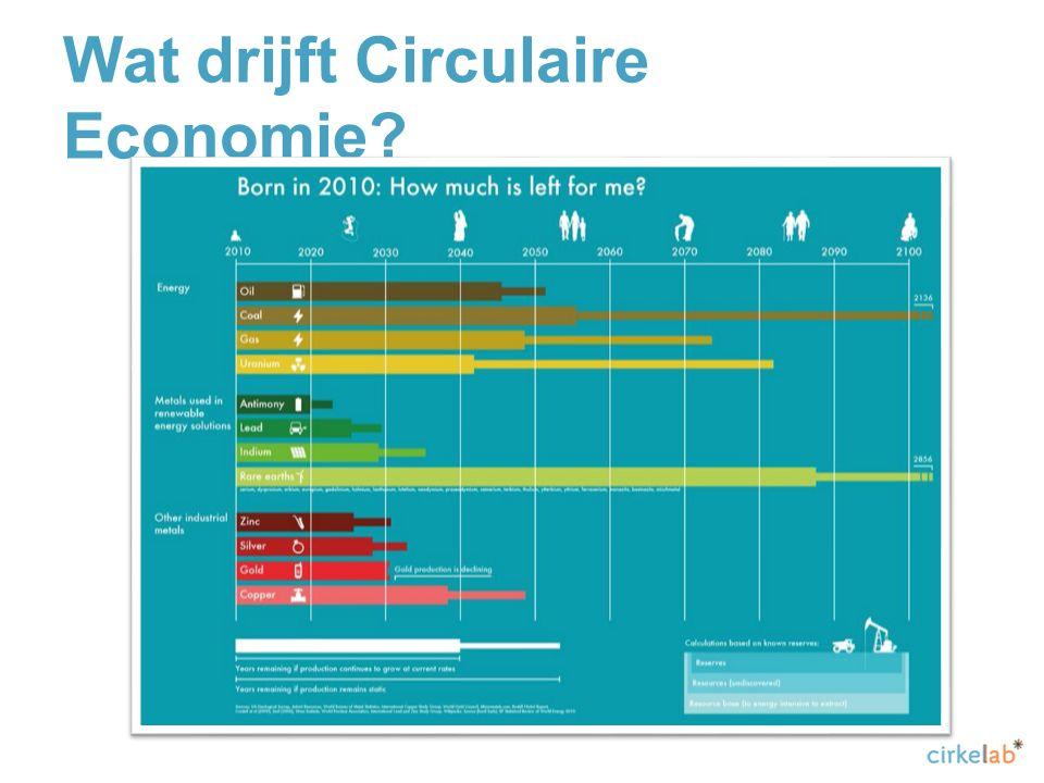 Wat drijft Circulaire Economie
