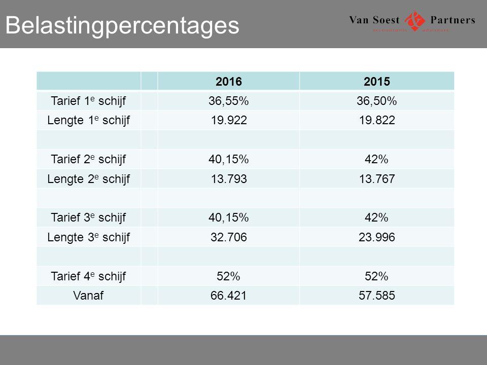 Belastingpercentages