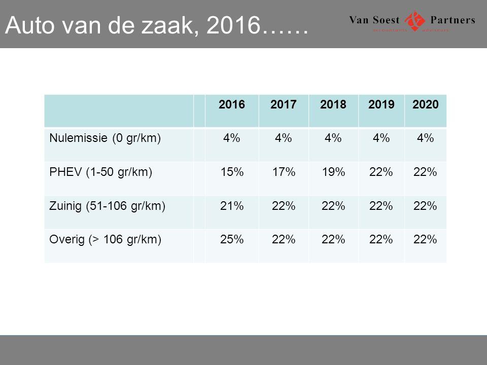 Auto van de zaak, 2016…… 2016 2017 2018 2019 2020 Nulemissie (0 gr/km)
