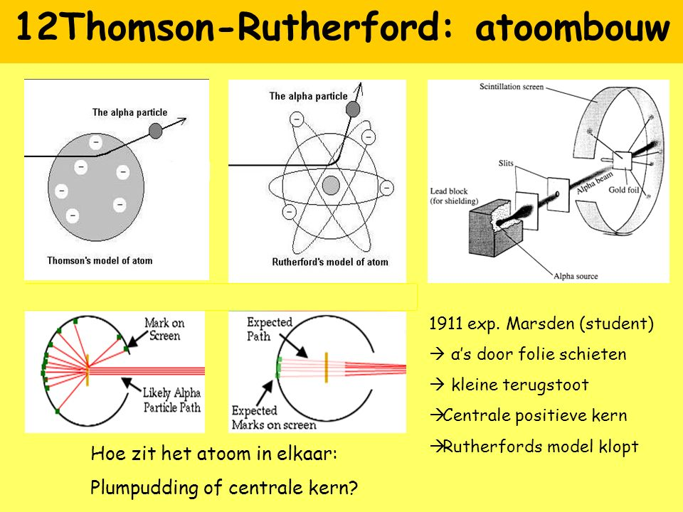 12Thomson-Rutherford: atoombouw