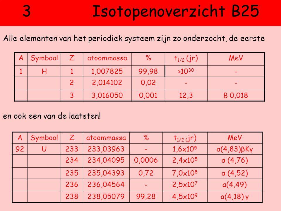 3 Isotopenoverzicht B25 Alle elementen van het periodiek systeem zijn zo onderzocht, de eerste.