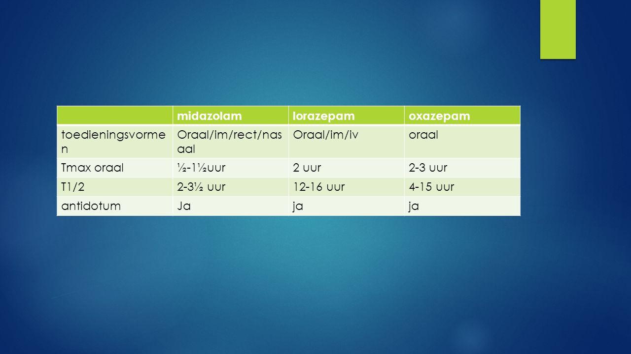 midazolam lorazepam. oxazepam. toedieningsvormen. Oraal/im/rect/nasaal. Oraal/im/iv. oraal. Tmax oraal.