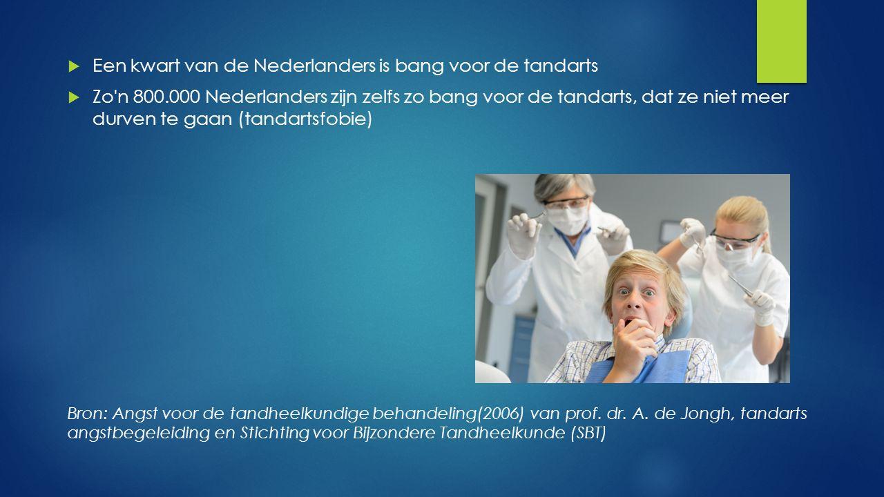 Een kwart van de Nederlanders is bang voor de tandarts