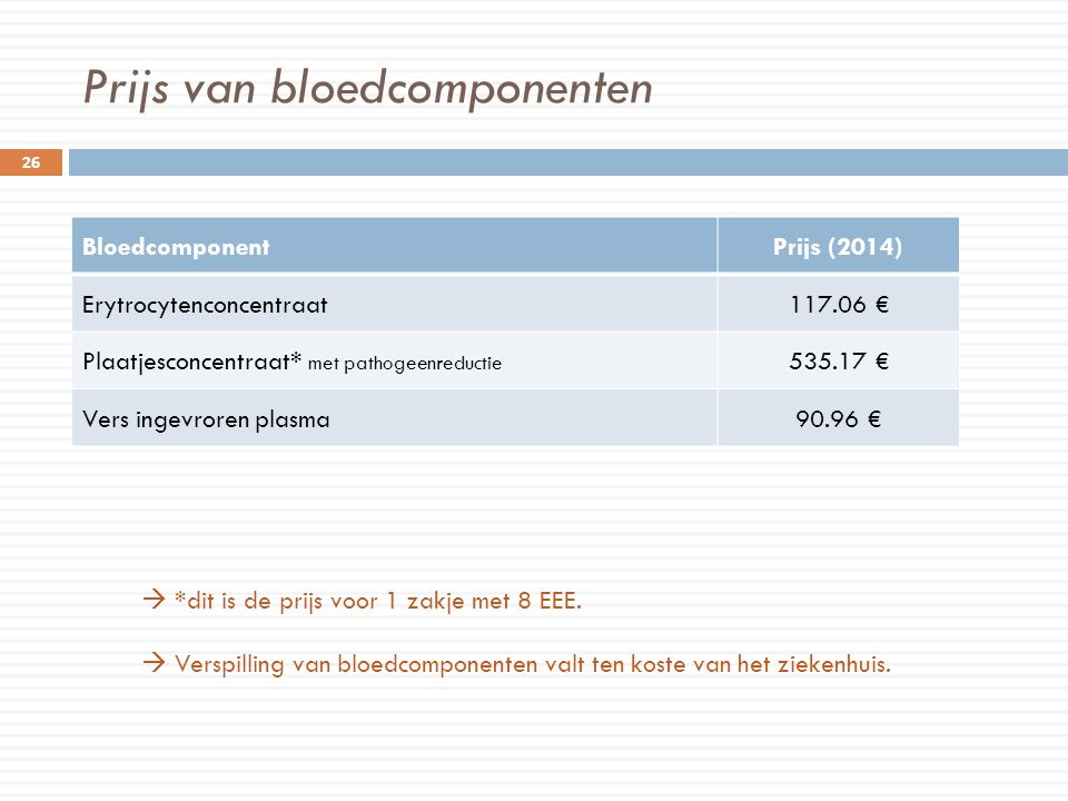 Prijs van bloedcomponenten