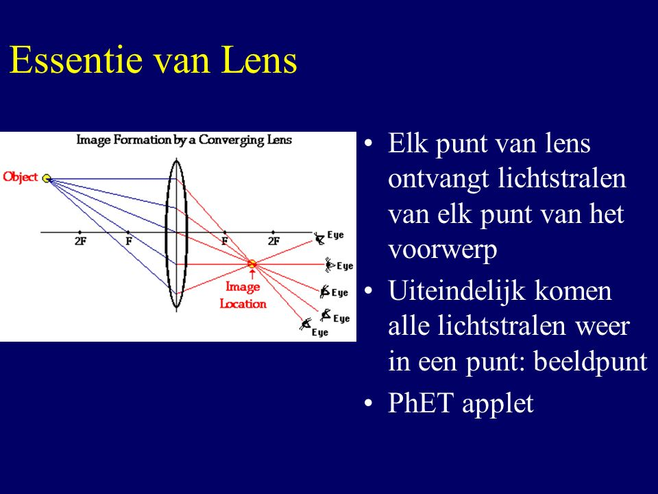 Essentie van Lens Elk punt van lens ontvangt lichtstralen van elk punt van het voorwerp.