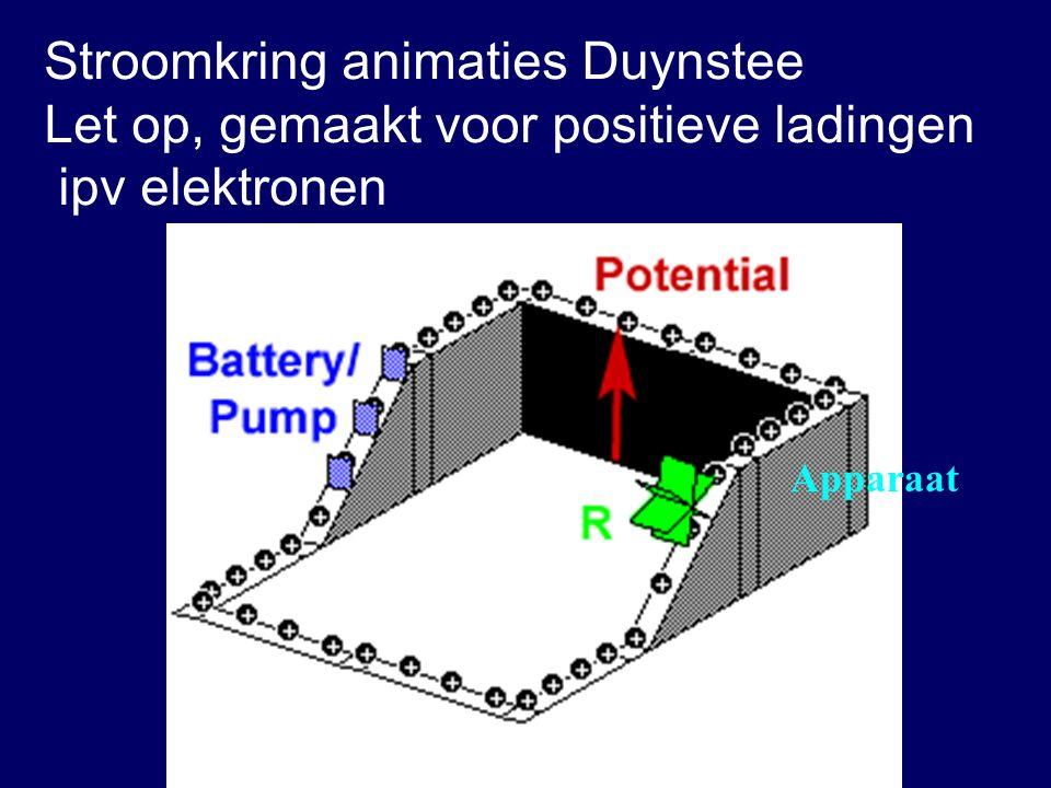 Stroomkring animaties Duynstee Let op, gemaakt voor positieve ladingen