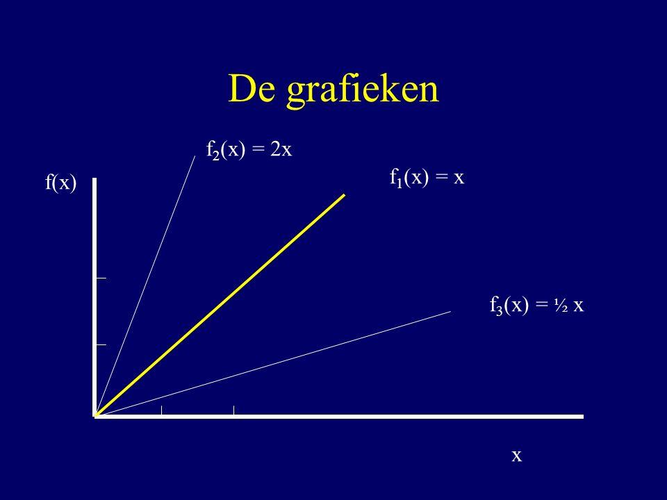 De grafieken f2(x) = 2x f1(x) = x f(x) f3(x) = ½ x x