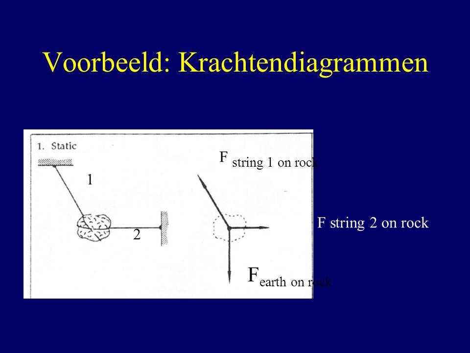 Voorbeeld: Krachtendiagrammen