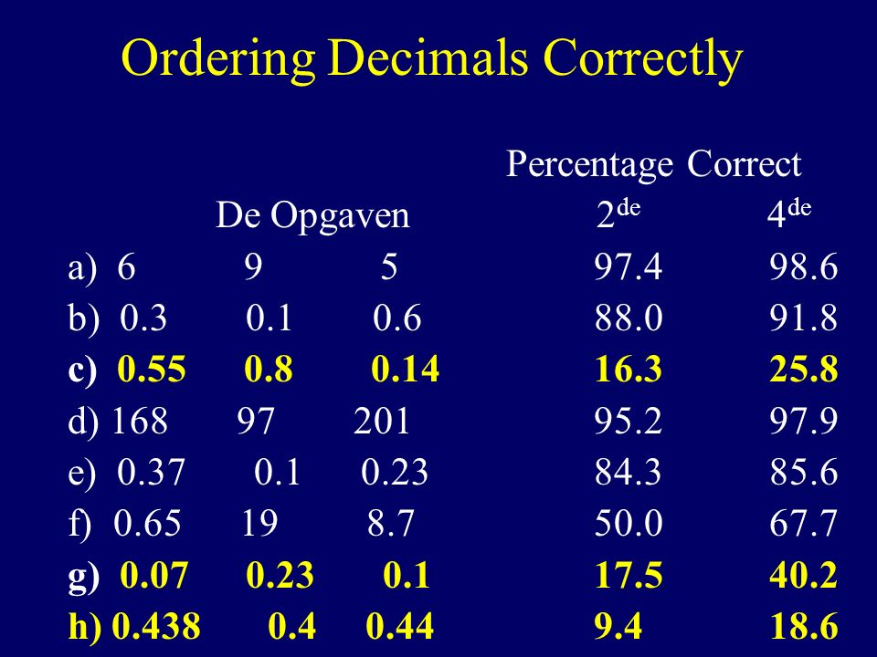 Ordering Decimals Correctly