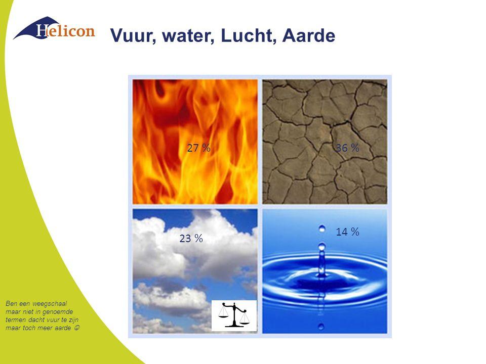 Vuur, water, Lucht, Aarde 27 % 36 % 14 % 23 %