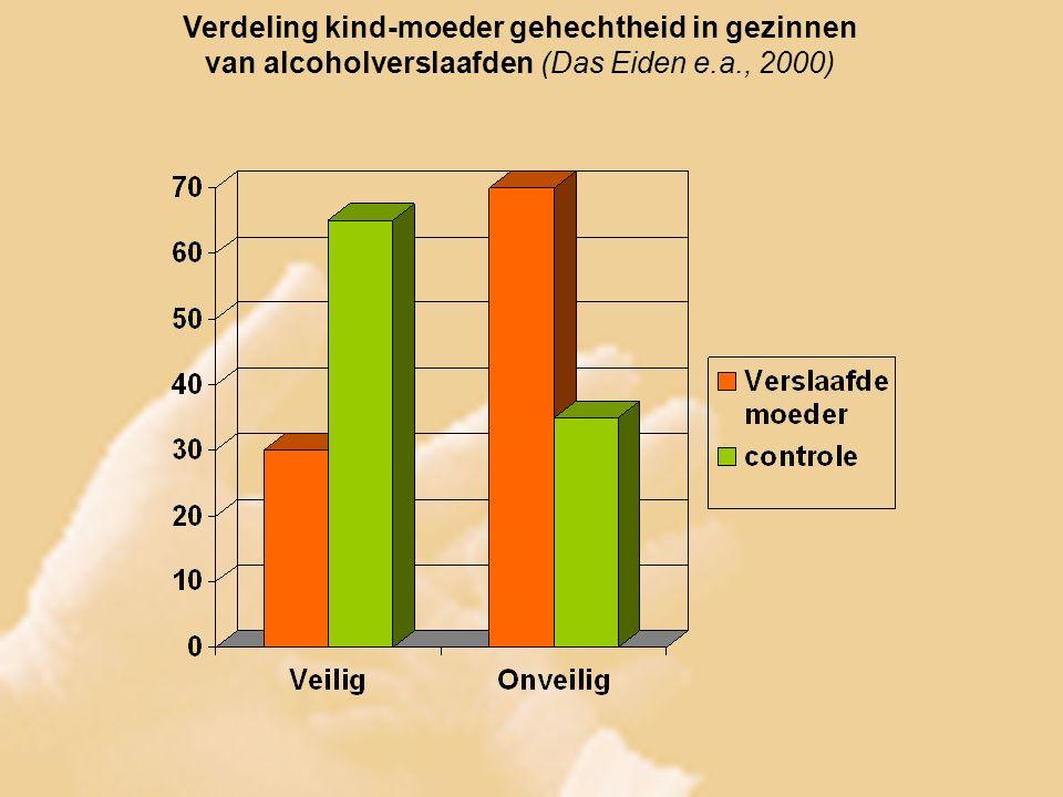 Verdeling kind-moeder gehechtheid in gezinnen van alcoholverslaafden (Das Eiden e.a., 2000)
