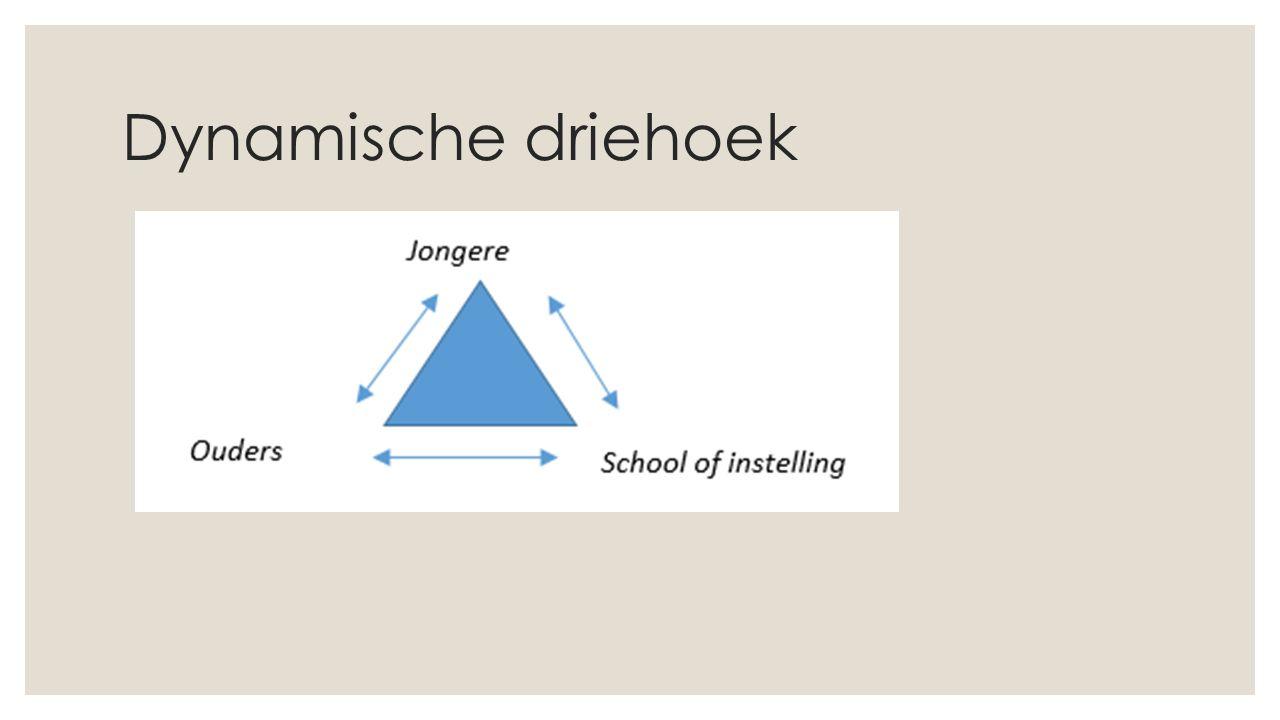 Dynamische driehoek