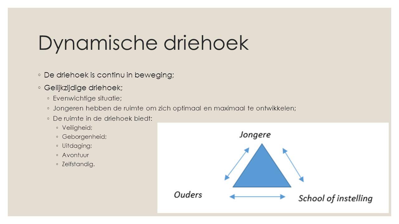Dynamische driehoek De driehoek is continu in beweging;