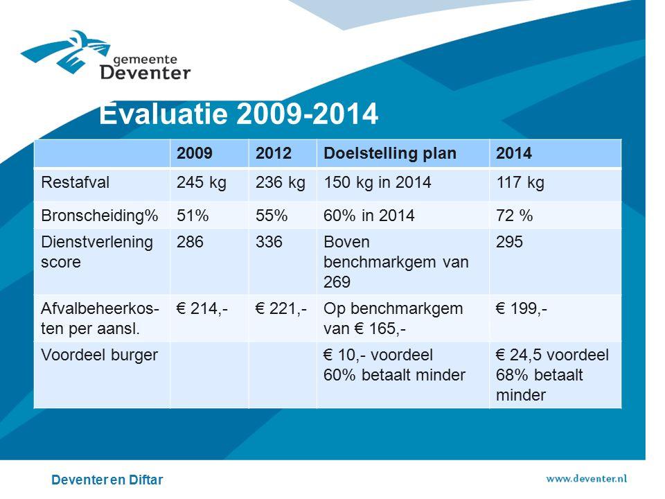 Evaluatie 2009-2014 2009 2012 Doelstelling plan 2014 Restafval 245 kg