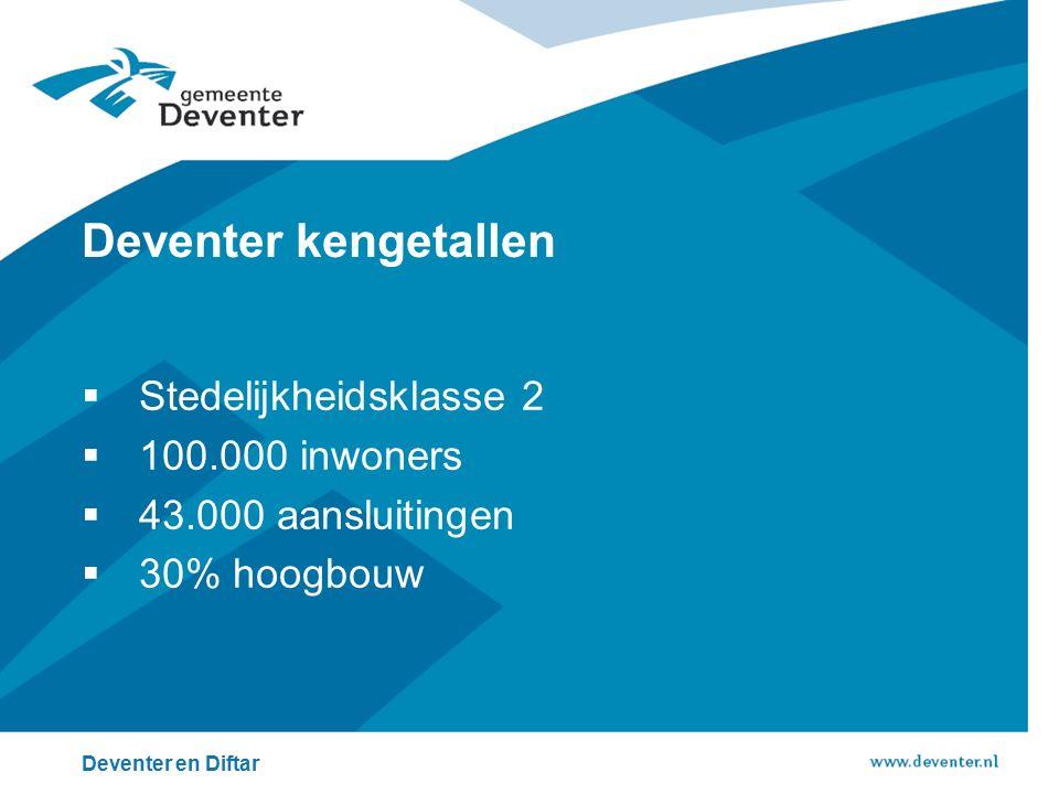 Deventer kengetallen Stedelijkheidsklasse 2 100.000 inwoners