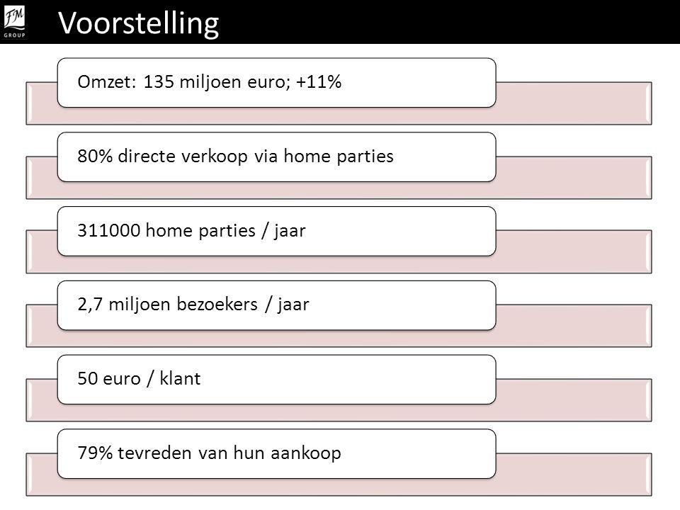 Voorstelling Omzet: 135 miljoen euro; +11%