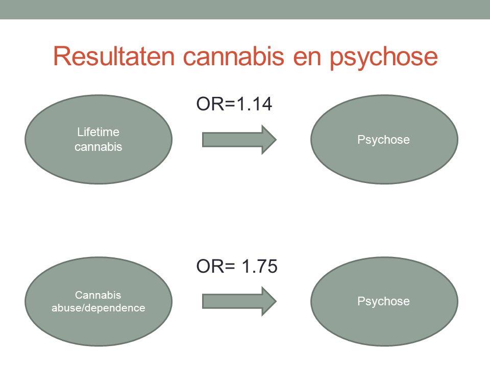 Resultaten cannabis en psychose