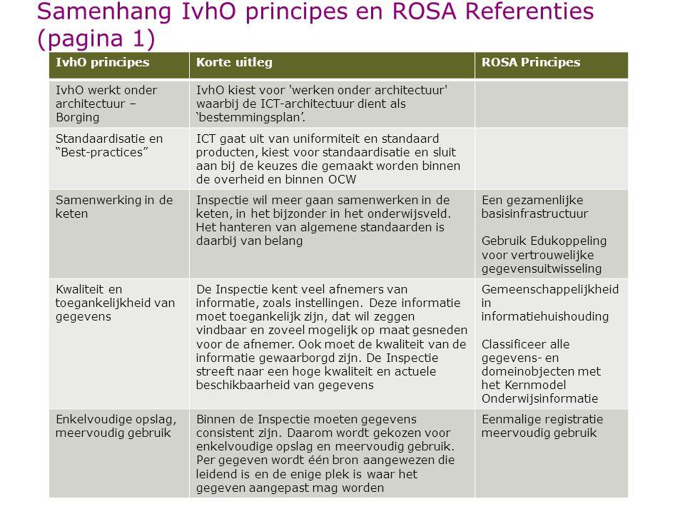 Samenhang IvhO principes en ROSA Referenties (pagina 1)