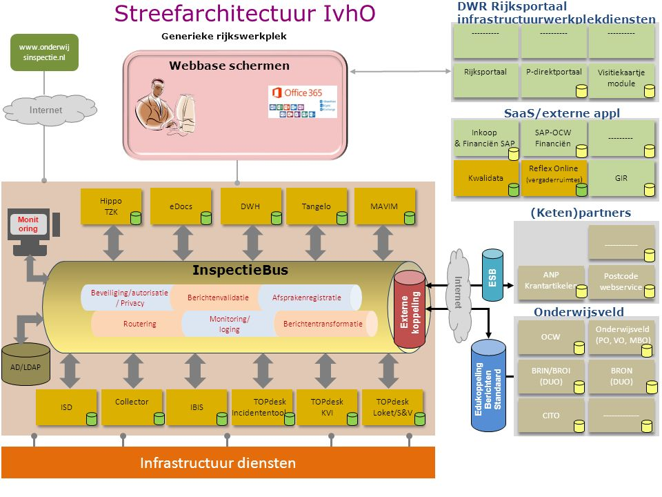 Streefarchitectuur IvhO