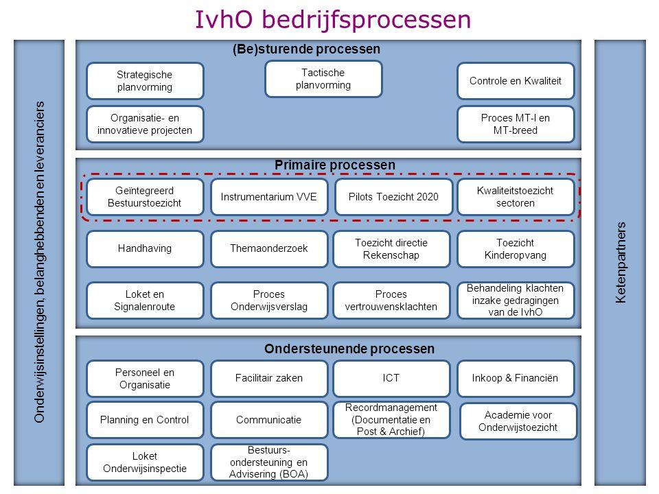 IvhO bedrijfsprocessen