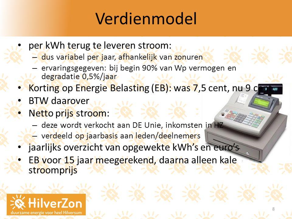 Verdienmodel per kWh terug te leveren stroom: