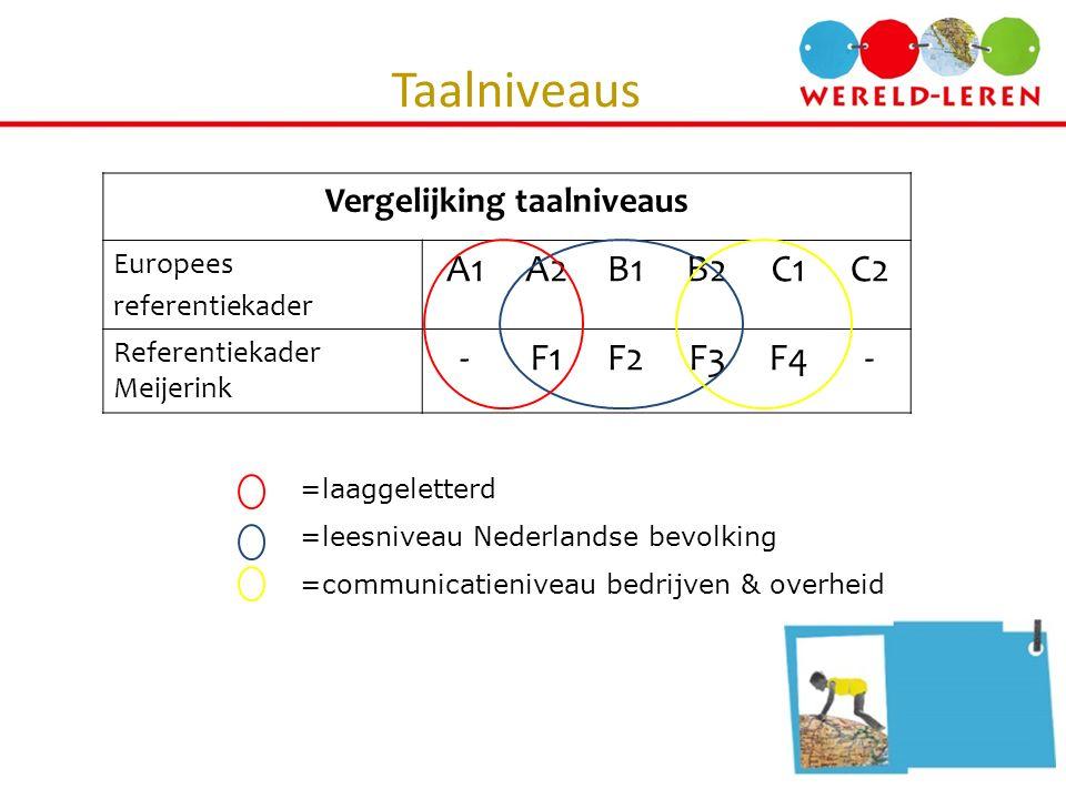 Vergelijking taalniveaus