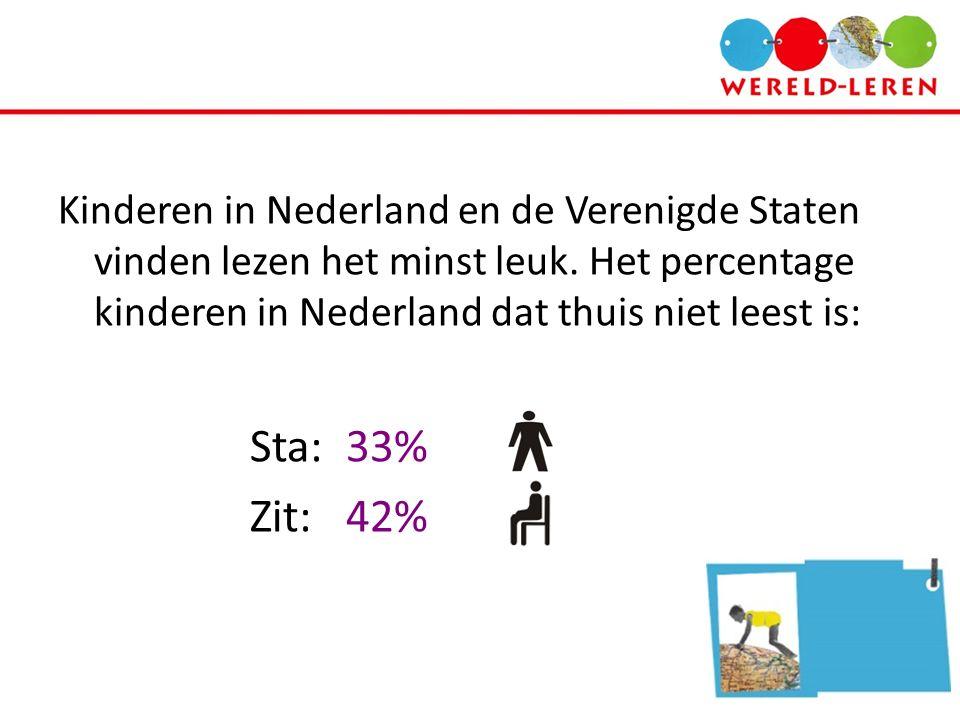 Kinderen in Nederland en de Verenigde Staten vinden lezen het minst leuk. Het percentage kinderen in Nederland dat thuis niet leest is: